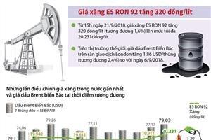 Giá xăng E5 RON 92 tăng 320 đồng/lít