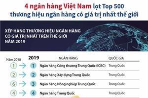 4 ngân hàng Việt Nam lọt Top 500 thương hiệu ngân hàng có giá trị nhất thế giới