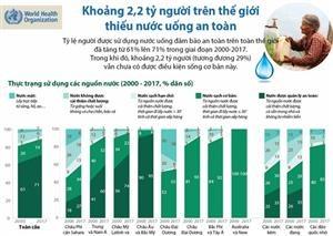 Khoảng 2,2 tỷ người trên thế giới thiếu nước uống an toàn