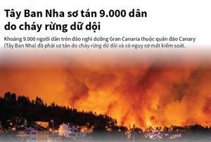 Cháy rừng dữ dội, Tây Ban Nha sơ tán 9.000 dân