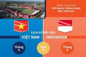 Lịch sử những trận đối đầu giữa đội tuyển Việt Nam - Indonesia