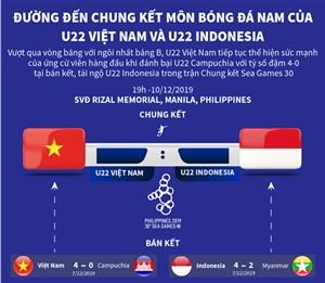 Đường đến chung kết môn bóng đá nam của U22 Việt Nam và U22 Indonesia