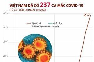 Việt Nam ghi nhận 237 ca mắc COVID-19