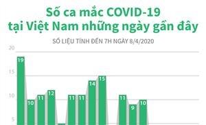 Số ca mắc COVID-19 tại Việt Nam từ 22/3 đến 7h ngày 8/4