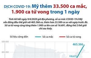 Mỹ thêm 33.500 ca mắc, 1.900 ca tử vong do COVID-19 trong một ngày