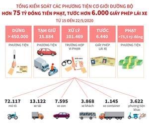 Tổng kiểm soát phương tiện cơ giới đường bộ: Phạt hơn 75 tỷ đồng, tước trên 6.000 giấy phép lái xe