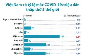 Việt Nam có tỷ lệ mắc COVID-19/triệu dân thấp thứ 5 thế giới