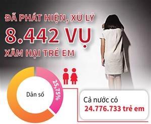 Phát hiện, xử lý 8.442 vụ xâm hại trẻ em