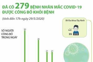 Đã có 279 bệnh nhân mắc COVID-19 được công bố khỏi bệnh