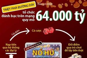 Đường dây tổ chức đánh bạc trên mạng quy mô 64.000 tỷ đồng hoạt động như thế nào?