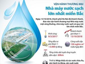 Vận hành thương mại Nhà máy nước sạch quy mô lớn nhất miền Bắc