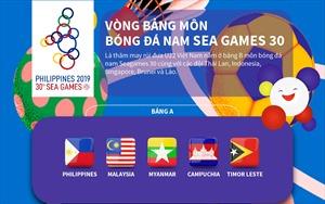 Vòng bảng môn bóng đá nam SEA Games 30