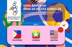 Vòng bảng môn bóng đá nữ SEA Games 30