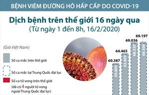Diễn biến dịch COVID-19 trên thế giới từ ngày 1-16/2