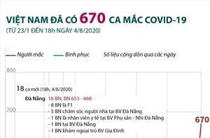 Việt Nam đã có 670 ca mắc COVID-19 (từ 23/1 đến 18h ngày 4/8/2020)
