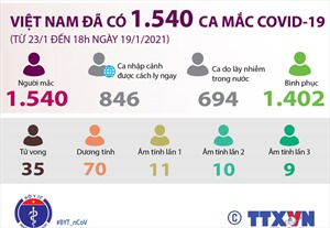 Việt Nam đã ghi nhận 1.540 ca mắc COVID-19