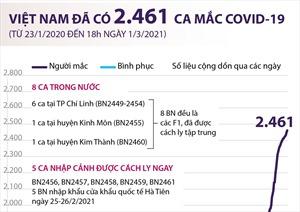 Việt Nam đã có 2.461 ca mắc COVID-19