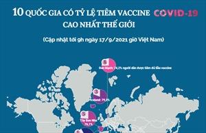 10 quốc gia có tỷ lệ tiêm vaccine COVID-19 cao nhất thế giới