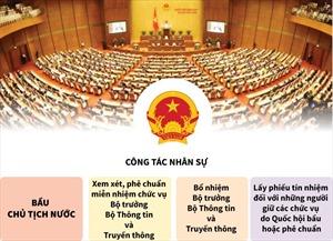 Những nội dung chính của Kỳ họp thứ 6, Quốc hội khóa XIV