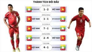 Việt Nam thắng 4 trong 5 trận đối đầu Myanmar gần đây tại AFF Cup
