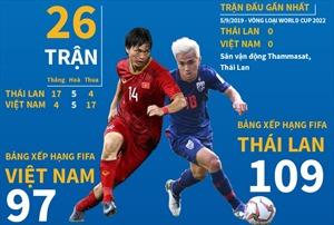Những con số 'biết nói' trước trận kịch chiến Việt Nam vs Thái Lan