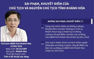 Sai phạm, khuyết điểm của Chủ tịch và nguyên Chủ tịch tỉnh Khánh Hòa