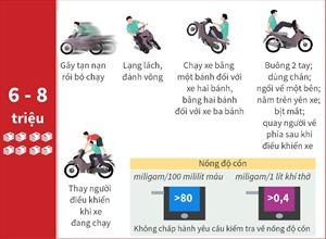 Mức phạt tiền đối với người đi xe máy vi phạm giao thông