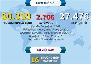 Dịch COVID-19 đã lan ra 39 quốc gia và vùng lãnh thổ