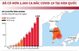 Ghi nhận 2.002 ca mắc COVID-19 tại Hàn Quốc