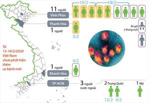 Việt Nam điều trị khỏi 14/16 ca bệnh nhiễm virus Corona chủng mới
