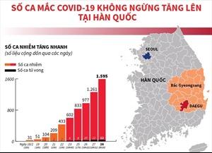 Số ca mắc COVID-19 không ngừng tăng lên tại Hàn Quốc
