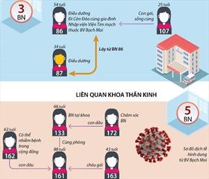 Các nguồn lây nhiễm dịch COVID-19 tại Bệnh viện Bạch Mai