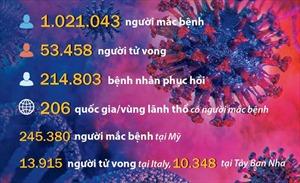 Những con số đáng sợ về dịch COVID-19 trên thế giới