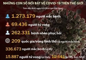 Những con số về COVID-19 trên thế giới tới sáng 6/4
