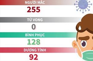 Sáng 10/4, Việt Nam không ghi nhận ca mắc COVID-19 mới