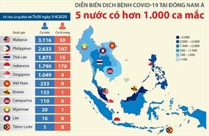 Năm nước Đông Nam Á có trên 1.000 ca mắc COVID-19