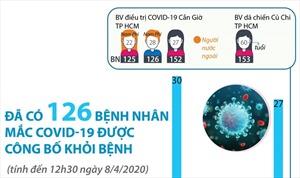Đến trưa 8/4, có 126 bệnh nhân mắc COVID-19 được công bố khỏi bệnh