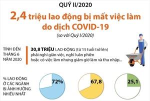 Quý II/2020: 2,4 triệu lao động bị mất việc làm do dịch COVID-19