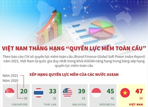 Việt Nam thăng hạng 'quyền lực mềm toàn cầu'