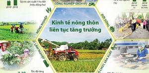 Kinh tế nông thôn liên tục tăng trưởng