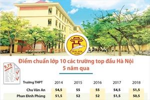 Điểm chuẩn lớp 10 các trường top đầu Hà Nội 5 năm qua