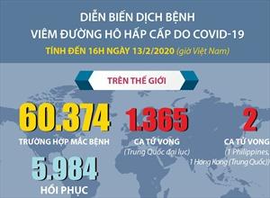 Diễn biến dịch COVID-19 tính đến 16h ngày 13/2/2020 (giờ Việt Nam)