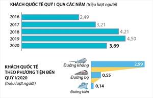 Quý I, khách quốc tế đến Việt Nam giảm 18,1%