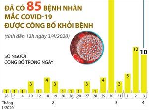 Đã có 85 ca mắc COVID-19 được công bố khỏi bệnh