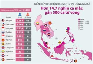 Diễn biến dịch COVID-19 tại Đông Nam Á: Hơn 14,7 nghìn ca mắc, gần 500 ca tử vong
