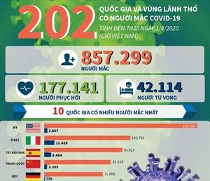 202 quốc gia và vùng lãnh thổ có người mắc COVID-19