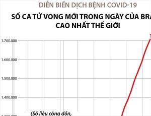 Số ca tử vong do COVID-19 trong ngày của Brazil cao nhất thế giới