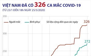 Việt Nam đã có 326 ca mắc COVID-19