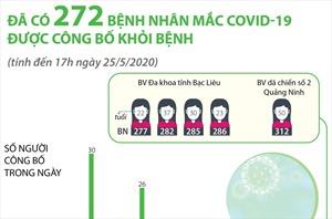 Đã có 272 bệnh nhân mắc COVID-19 được công bố khỏi bệnh