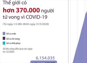 Thế giới có trên 370.000 người tử vong do COVID-19